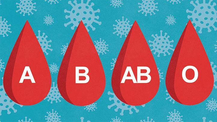 Covid-19: il gruppo sanguigno non è associato all'andamento della malattia