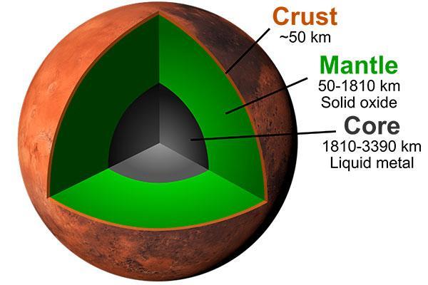 Nucleo interno di Marte mappato dal lander InSight
