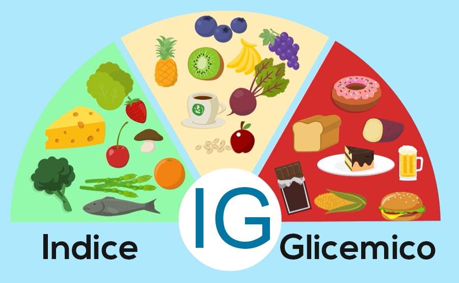 Tabella Indice Glicemico alimenti e carico glicemico